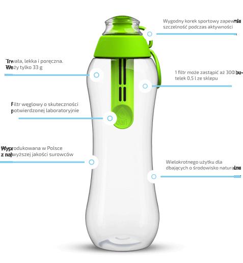 Korzyści z używania limonkowej butelki filtrującej Dafi