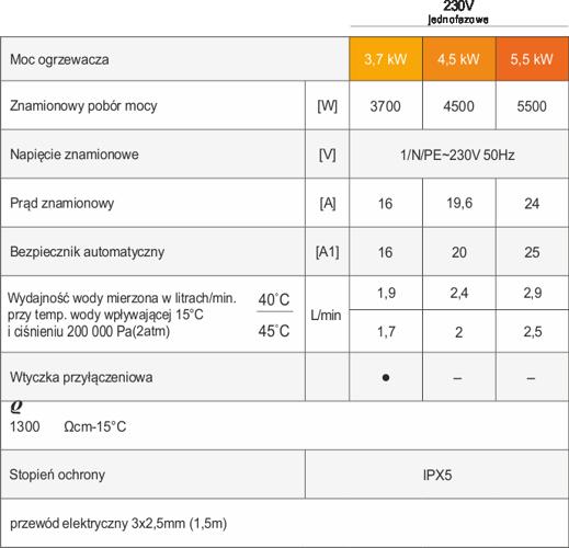 Dane i parametry techniczne przepływowego ogrzewacza Dafi z baterią i wylewką metalową